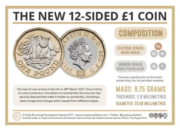The-New-Pound-Coin-Composition